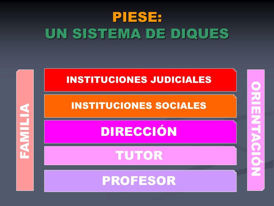 PIESE: UN SISTEMA DE DIQUES PROFESOR TUTOR DIRECCIÓN INSTITUCIONES SOCIALES INSTITUCIONES JUDICIALES FAMILIA ORIENTACIÓN