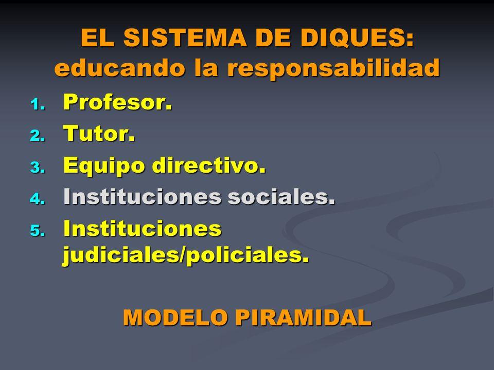 EL SISTEMA DE DIQUES: educando la responsabilidad 1. Profesor. 2. Tutor. 3. Equipo directivo. 4. Instituciones sociales. 5. Instituciones judiciales/p