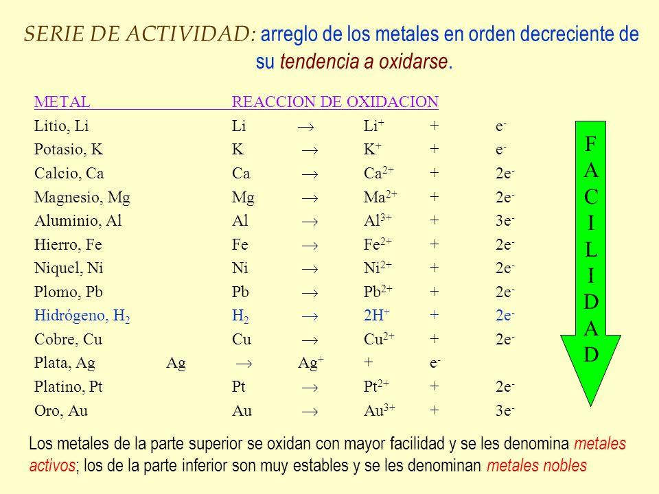 SERIE DE ACTIVIDAD: arreglo de los metales en orden decreciente de su tendencia a oxidarse. METALREACCION DE OXIDACION Litio, LiLi Li + +e - Potasio,