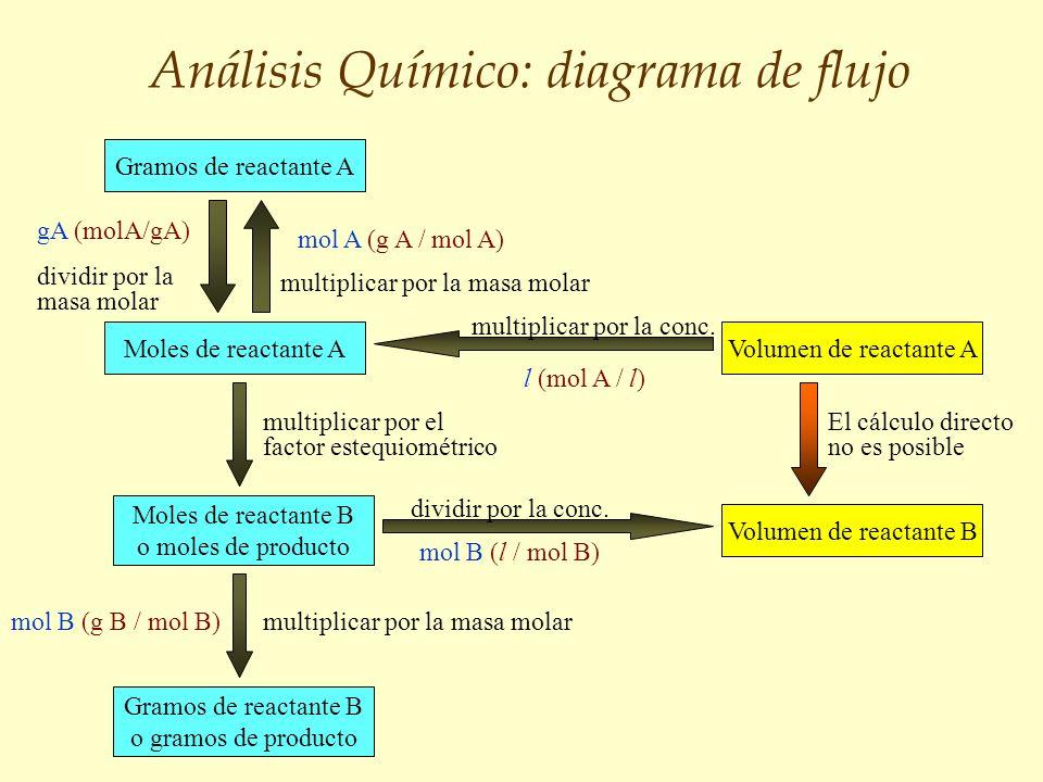 Análisis Químico: diagrama de flujo d Gramos de reactante A Moles de reactante A Moles de reactante B o moles de producto Gramos de reactante B o gram