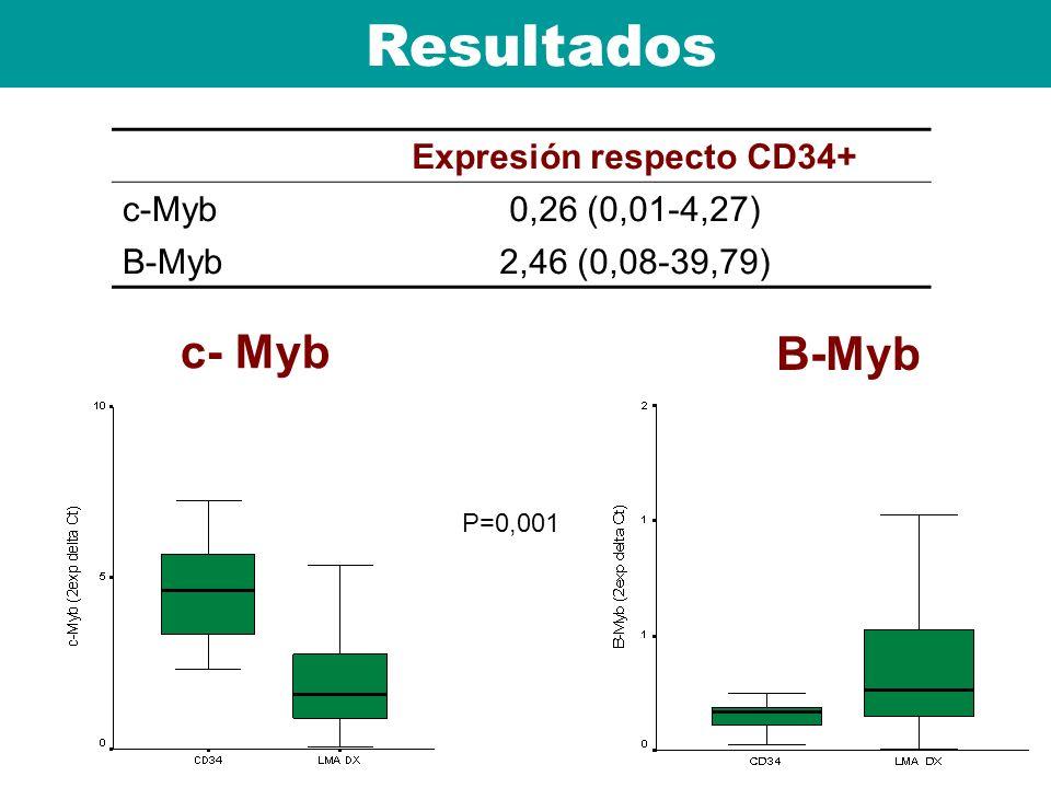 Resultados Expresión respecto CD34+ c-Myb0,26 (0,01-4,27) B-Myb2,46 (0,08-39,79) P=0,001 B-Myb c- Myb