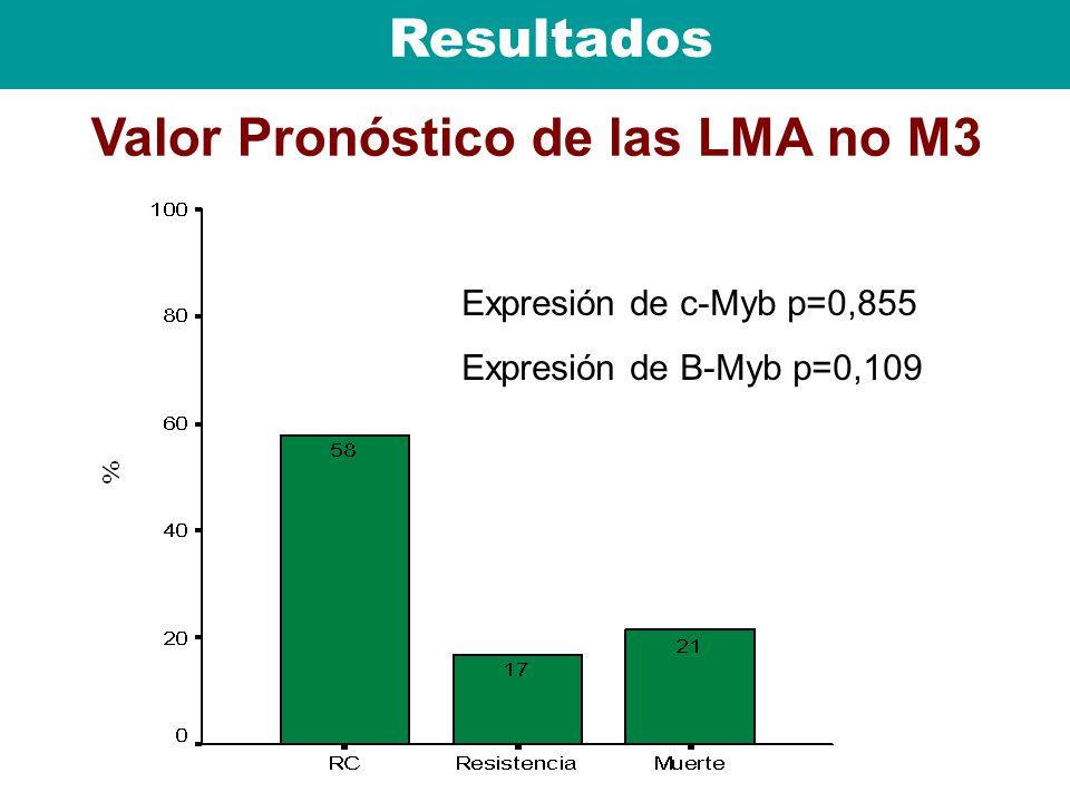 Resultados Valor Pronóstico de las LMA no M3 Expresión de c-Myb p=0,855 Expresión de B-Myb p=0,109