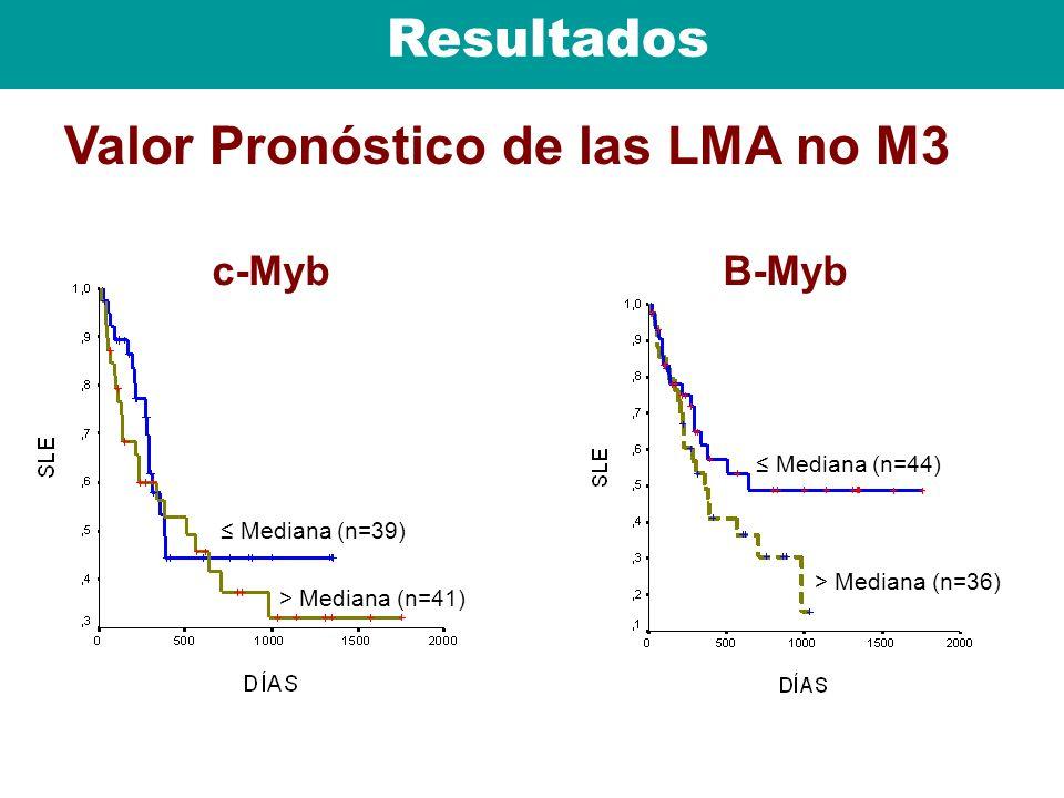 Resultados Valor Pronóstico de las LMA no M3 > Mediana (n=36) Mediana (n=44) B-Myb > Mediana (n=41) Mediana (n=39) c-Myb