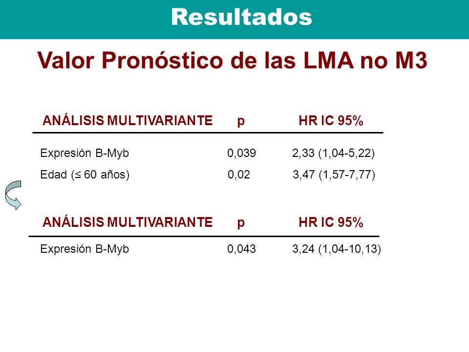Resultados Valor Pronóstico de las LMA no M3 ANÁLISIS MULTIVARIANTE p HR IC 95% Expresión B-Myb 0,039 2,33 (1,04-5,22) Edad ( 60 años) 0,02 3,47 (1,57