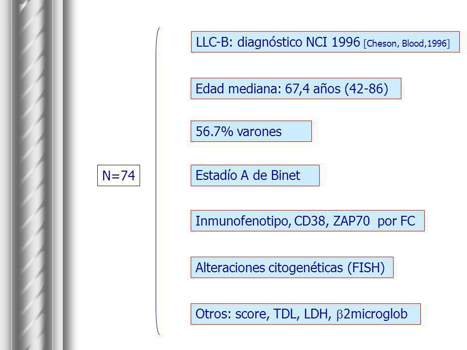 LLC-B: diagnóstico NCI 1996 [Cheson, Blood,1996] N=74 Edad mediana: 67,4 años (42-86) Inmunofenotipo, CD38, ZAP70 por FC Alteraciones citogenéticas (F