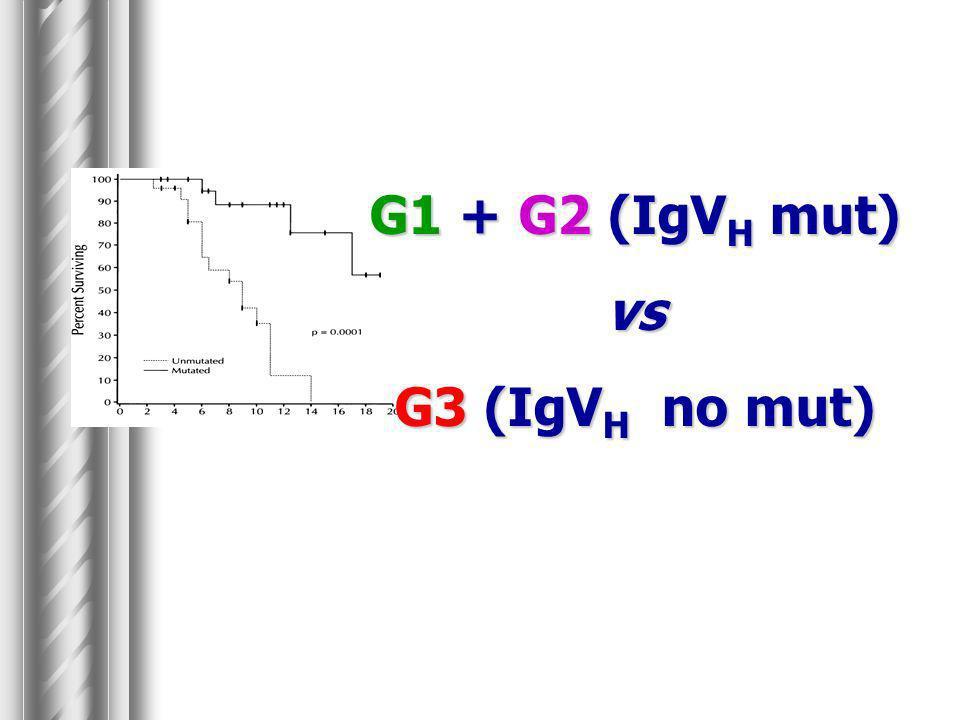G1 + G2 (IgV H mut) vs G3 (IgV H no mut)