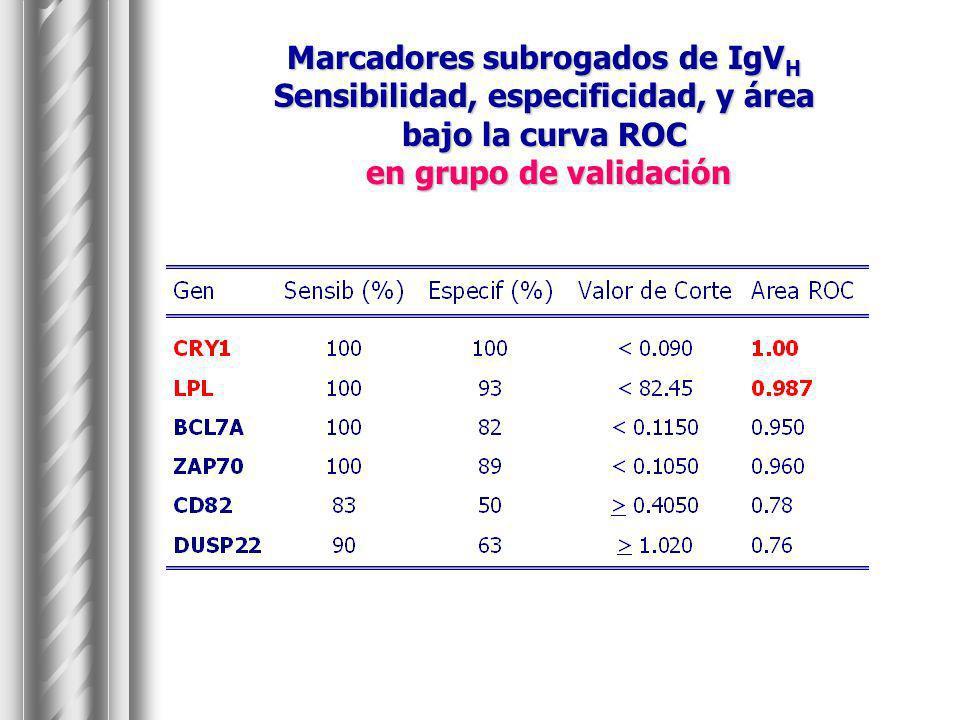 Marcadores subrogados de IgV H Sensibilidad, especificidad, y área bajo la curva ROC en grupo de validación en grupo de validación