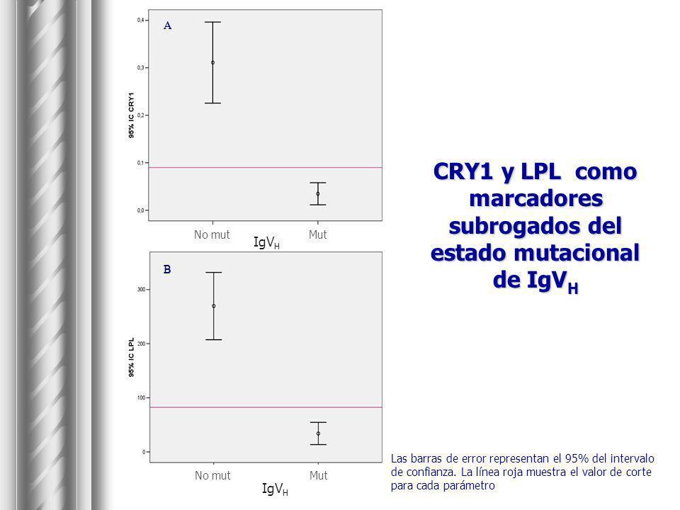 CRY1 y LPL como marcadores subrogados del estado mutacional de IgV H Las barras de error representan el 95% del intervalo de confianza. La línea roja
