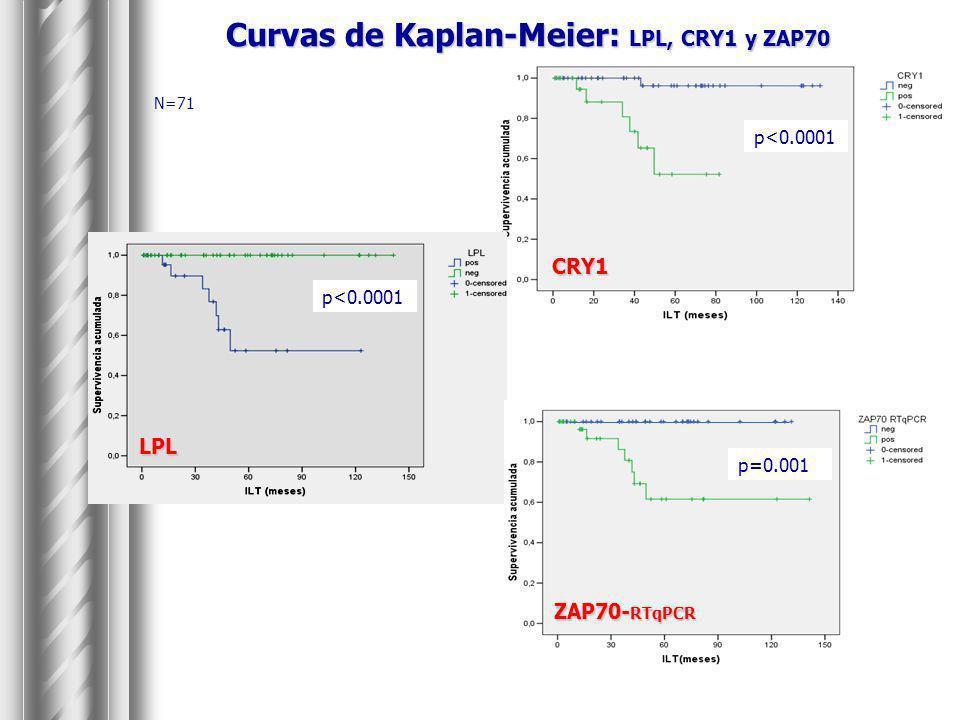 Curvas de Kaplan-Meier: LPL, CRY1 y ZAP70 N=71 CRY1 p<0.0001 LPL ZAP70- RTqPCR p=0.001