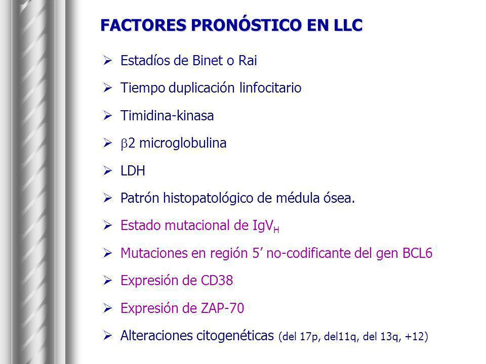 FACTORES PRONÓSTICO EN LLC Estadíos de Binet o Rai Tiempo duplicación linfocitario Timidina-kinasa 2 microglobulina LDH Patrón histopatológico de médu