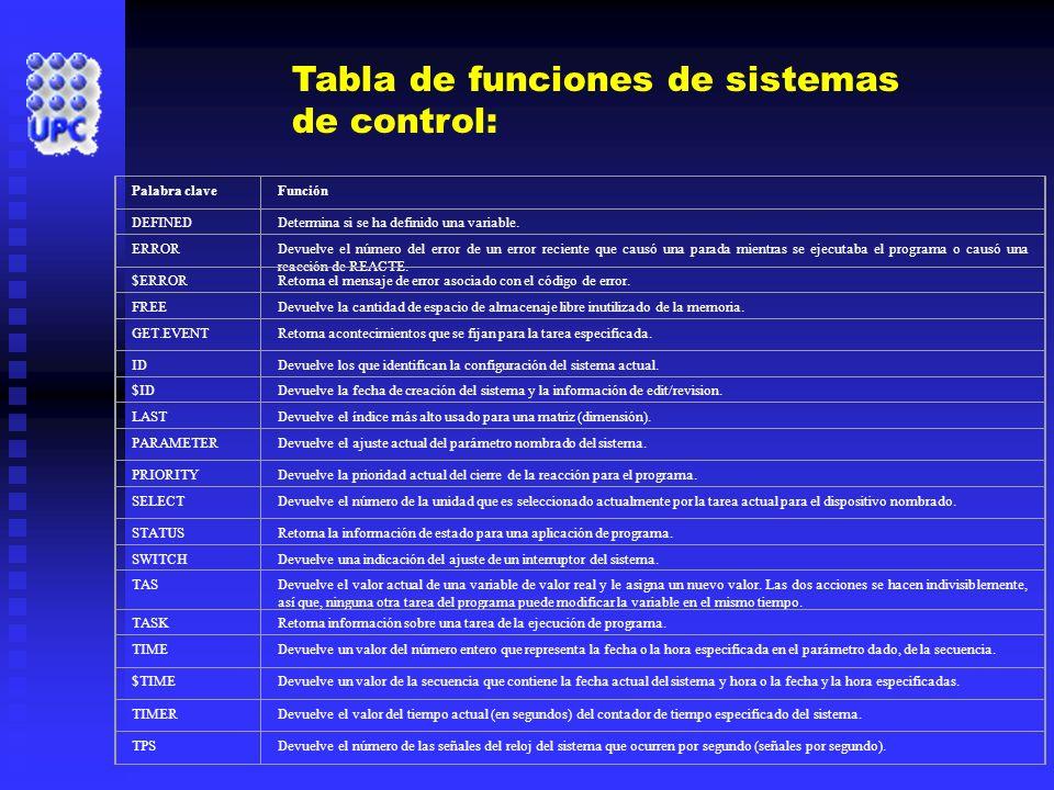 Tabla de funciones de sistemas de control: Palabra claveFunción DEFINEDDetermina si se ha definido una variable. ERRORDevuelve el número del error de