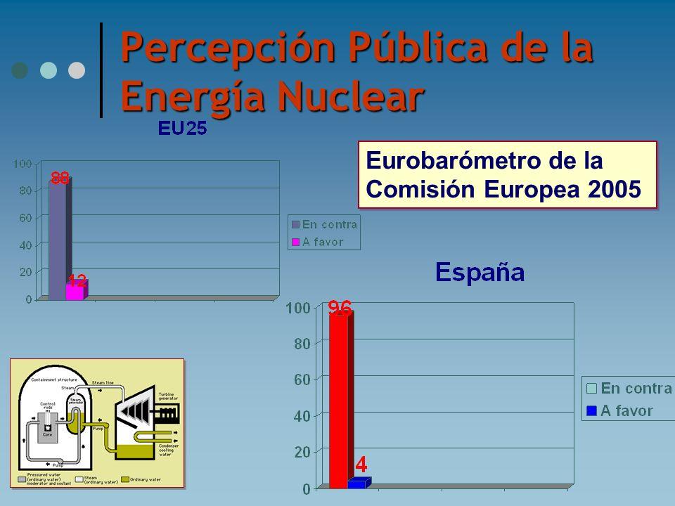 Percepción Pública de la Energía Nuclear Eurobarómetro de la Comisión Europea 2005