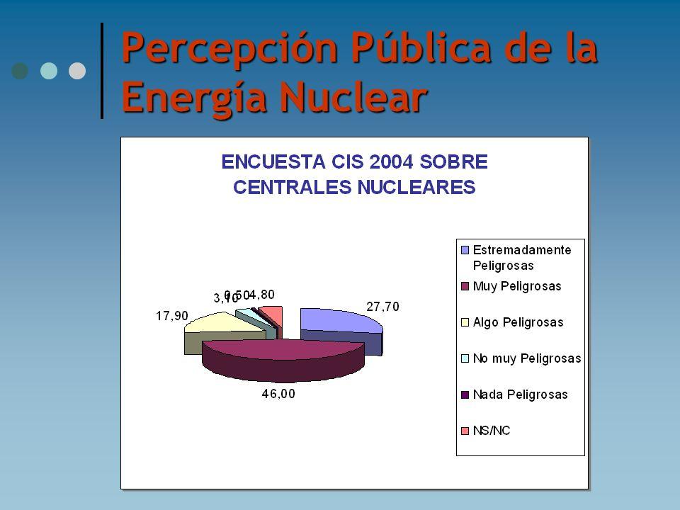 Percepción Pública de la Energía Nuclear