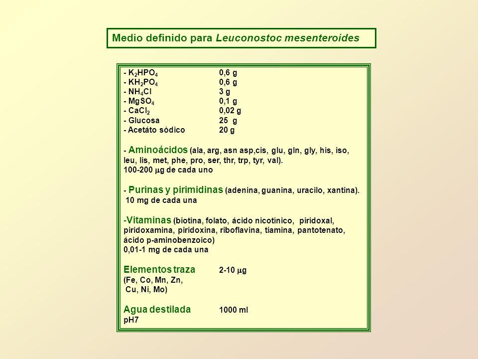 Medio definido para Leuconostoc mesenteroides - K 2 HPO 4 0,6 g - KH 2 PO 4 0,6 g - NH 4 Cl3 g - MgSO 4 0,1 g - CaCl 2 0,02 g - Glucosa25 g - Acetáto