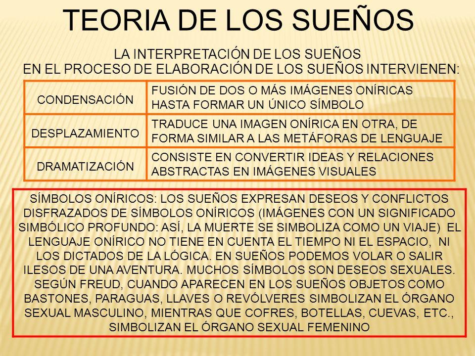 LA INTERPRETACIÓN DE LOS SUEÑOS TEORIA DE LOS SUEÑOS CONDENSACIÓN FUSIÓN DE DOS O MÁS IMÁGENES ONÍRICAS HASTA FORMAR UN ÚNICO SÍMBOLO DESPLAZAMIENTO T