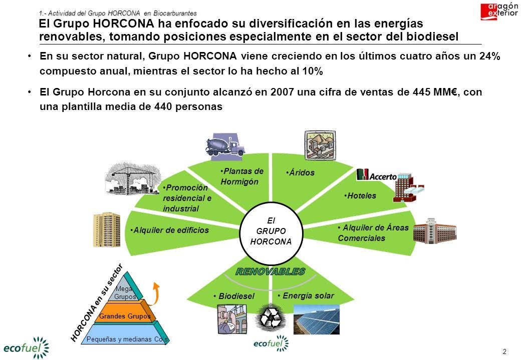2 1.- Actividad del Grupo HORCONA en Biocarburantes El Grupo HORCONA ha enfocado su diversificación en las energías renovables, tomando posiciones especialmente en el sector del biodiesel Alquiler de edificios Promoción residencial e industrial Plantas de Hormigón Áridos Hoteles Alquiler de Áreas Comerciales Biodiesel Energía solar El GRUPO HORCONA HORCONA en su sector Mega Grupos Grandes Grupos Pequeñas y medianas Cos En su sector natural, Grupo HORCONA viene creciendo en los últimos cuatro años un 24% compuesto anual, mientras el sector lo ha hecho al 10% El Grupo Horcona en su conjunto alcanzó en 2007 una cifra de ventas de 445 MM, con una plantilla media de 440 personas