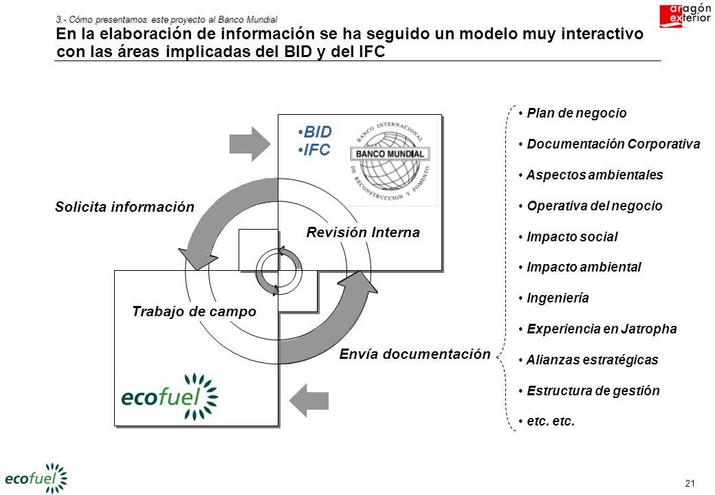 20 3.- Cómo presentamos este proyecto al Banco Mundial El modelo de negocio propuesto se diferencia de otros sustancialmente, presentando un project f