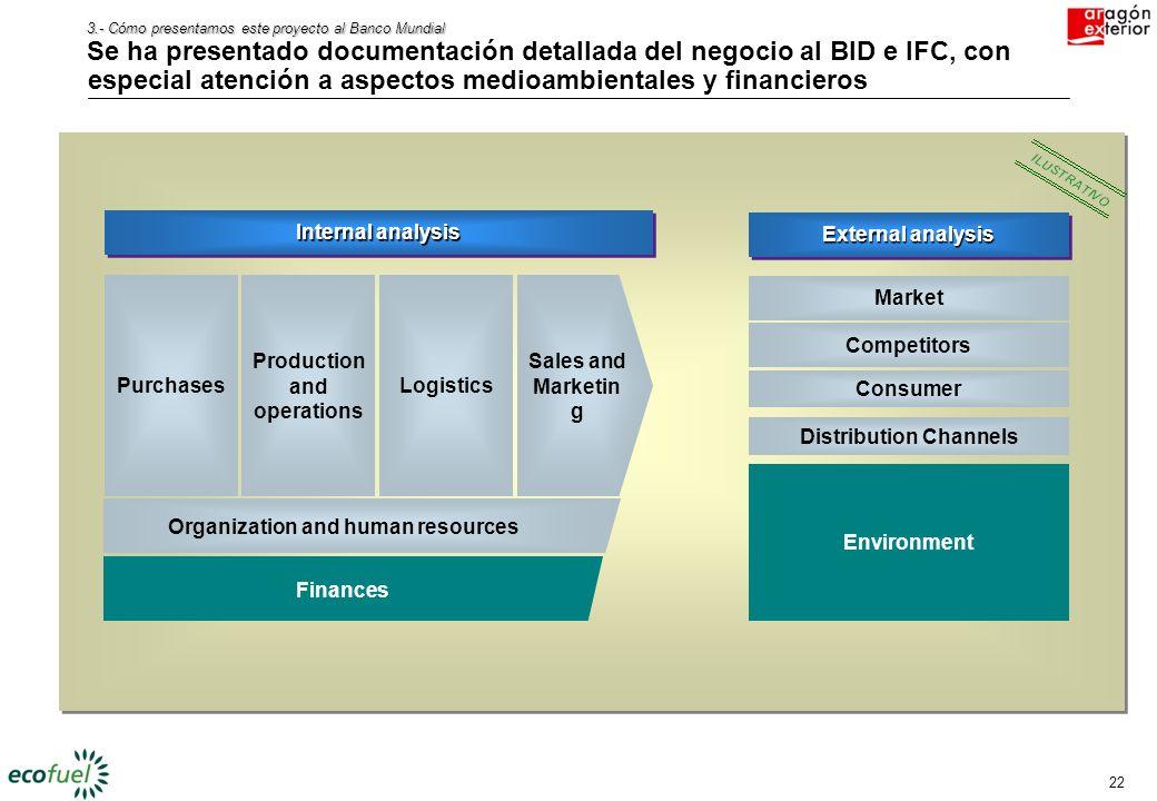 21 3.- Cómo presentamos este proyecto al Banco Mundial En la elaboración de información se ha seguido un modelo muy interactivo con las áreas implicad