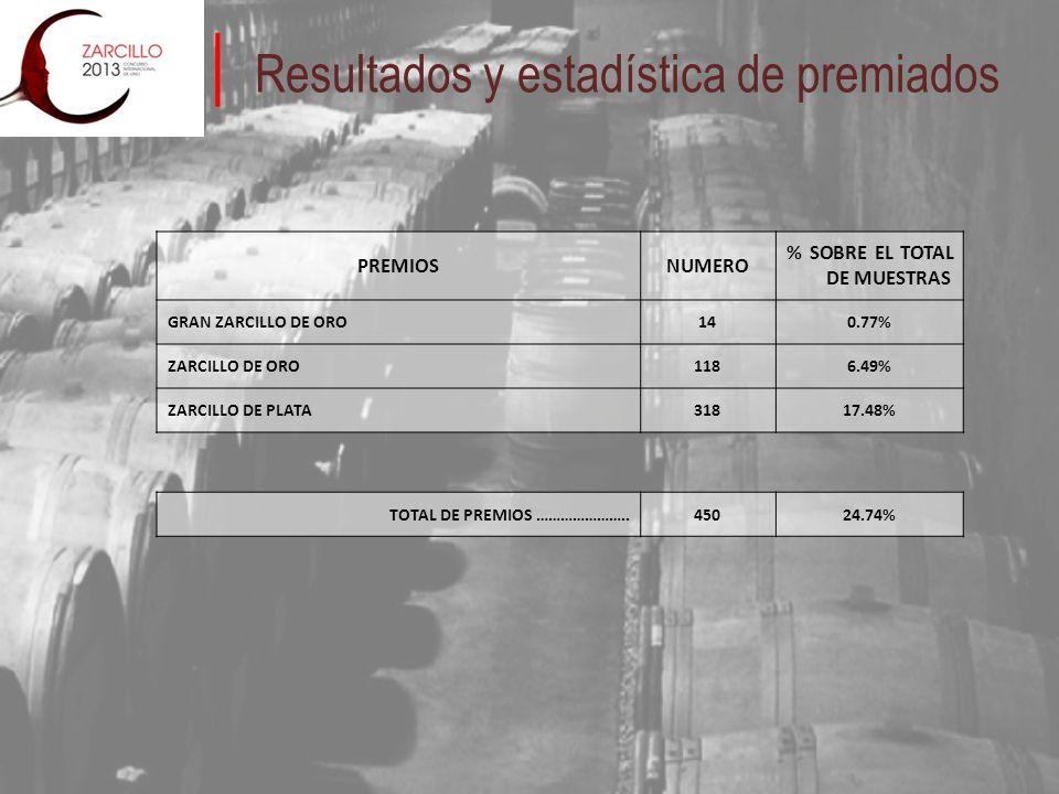 Resultados y estadística de premiados PREMIOSNUMERO % SOBRE EL TOTAL DE MUESTRAS GRAN ZARCILLO DE ORO140.77% ZARCILLO DE ORO1186.49% ZARCILLO DE PLATA31817.48% TOTAL DE PREMIOS …………………..45024.74%