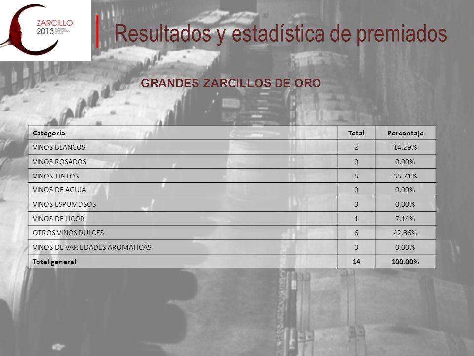 Resultados y estadística de premiados GRANDES ZARCILLOS DE ORO CategoríaTotalPorcentaje VINOS BLANCOS214.29% VINOS ROSADOS00.00% VINOS TINTOS535.71% VINOS DE AGUJA00.00% VINOS ESPUMOSOS00.00% VINOS DE LICOR17.14% OTROS VINOS DULCES642.86% VINOS DE VARIEDADES AROMATICAS00.00% Total general14100.00%