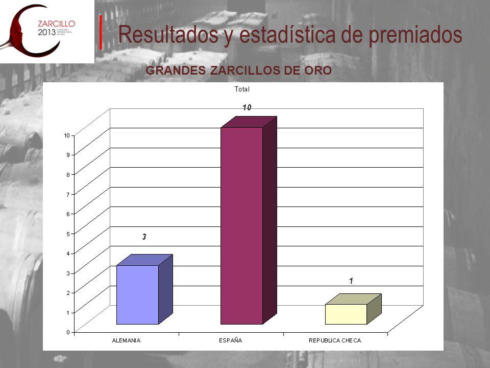 Resultados y estadística de premiados GRANDES ZARCILLOS DE ORO