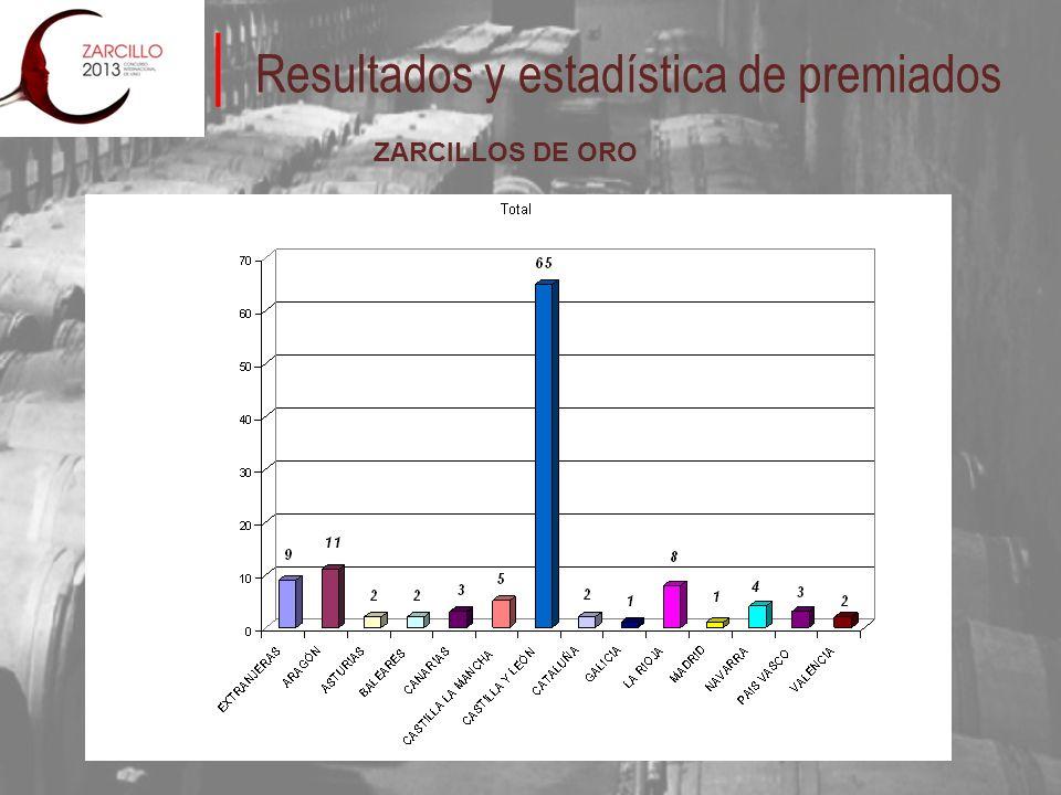 Resultados y estadística de premiados ZARCILLOS DE ORO