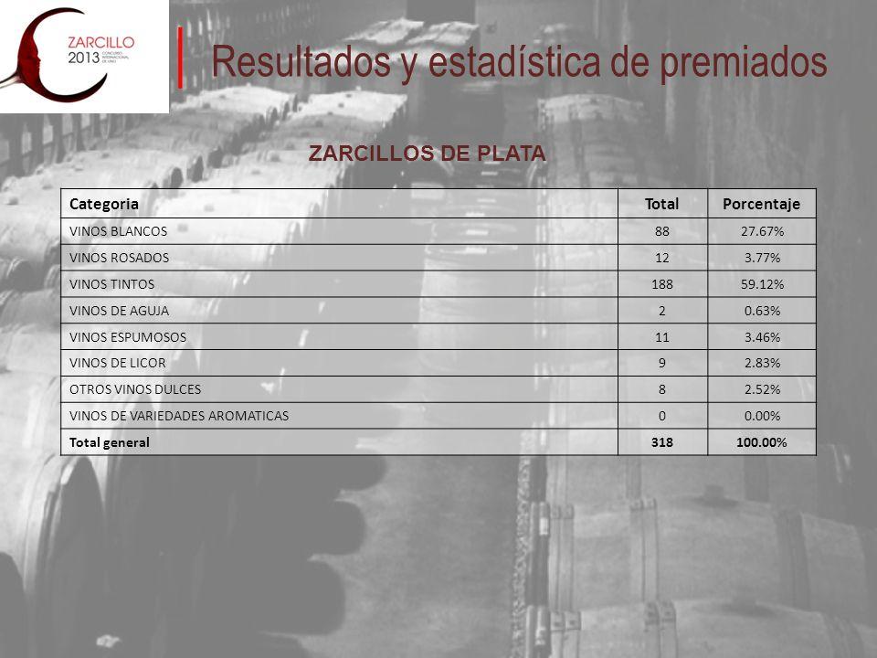 Resultados y estadística de premiados ZARCILLOS DE PLATA CategoriaTotalPorcentaje VINOS BLANCOS8827.67% VINOS ROSADOS123.77% VINOS TINTOS18859.12% VINOS DE AGUJA20.63% VINOS ESPUMOSOS113.46% VINOS DE LICOR92.83% OTROS VINOS DULCES82.52% VINOS DE VARIEDADES AROMATICAS00.00% Total general318100.00%