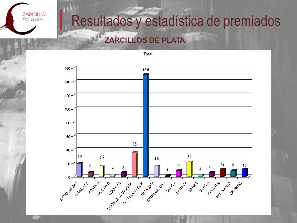 Resultados y estadística de premiados ZARCILLOS DE PLATA