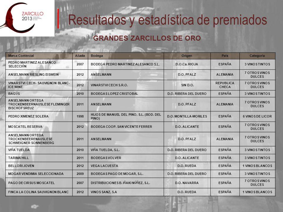 Resultados y estadística de premiados GRANDES ZARCILLOS DE ORO Marca Comercial A ñ ada Bodega Origen Pa í sCategor í a PEDRO MARTINEZ ALESANCO SELECCI Ó N 2007BODEGA PEDRO MARTINEZ ALESANCO S.L.D.O.Ca.