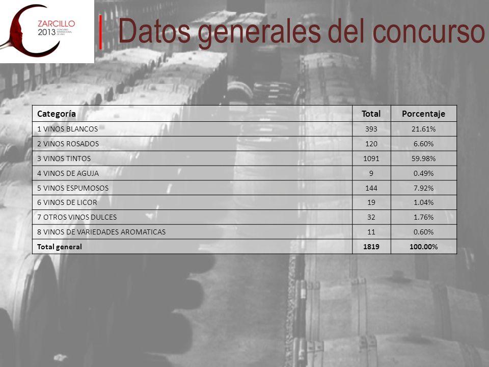 Datos generales del concurso CategoríaTotalPorcentaje 1 VINOS BLANCOS39321.61% 2 VINOS ROSADOS1206.60% 3 VINOS TINTOS109159.98% 4 VINOS DE AGUJA90.49% 5 VINOS ESPUMOSOS1447.92% 6 VINOS DE LICOR191.04% 7 OTROS VINOS DULCES321.76% 8 VINOS DE VARIEDADES AROMATICAS110.60% Total general1819100.00%
