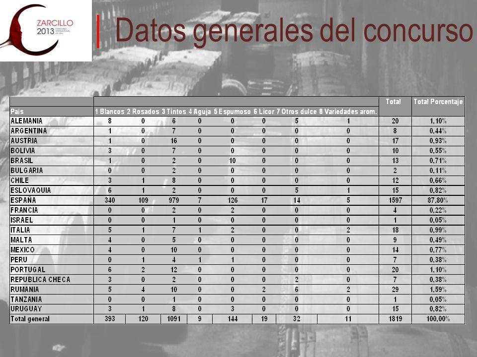 Datos generales del concurso