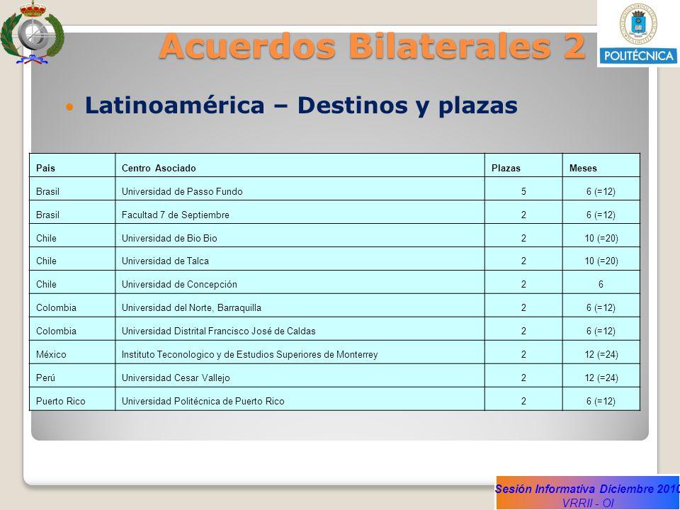 Sesión Informativa Diciembre 2010 VRRII - OI Acuerdos Bilaterales 2 Latinoamérica – Destinos y plazas PaisCentro AsociadoPlazasMeses BrasilUniversidad