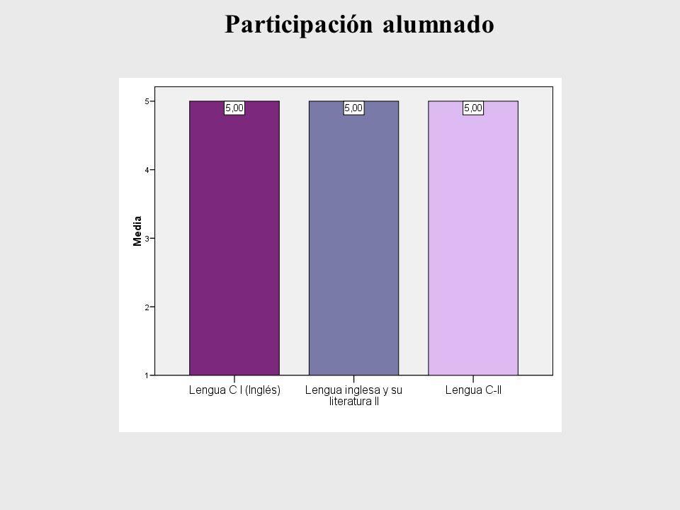 Participación alumnado