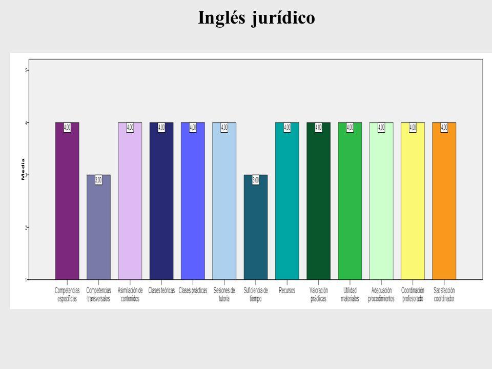 Inglés jurídico