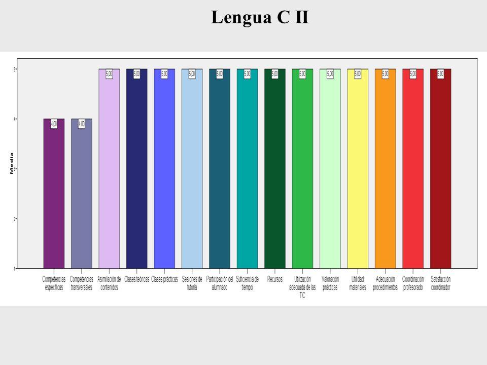 Lengua C II