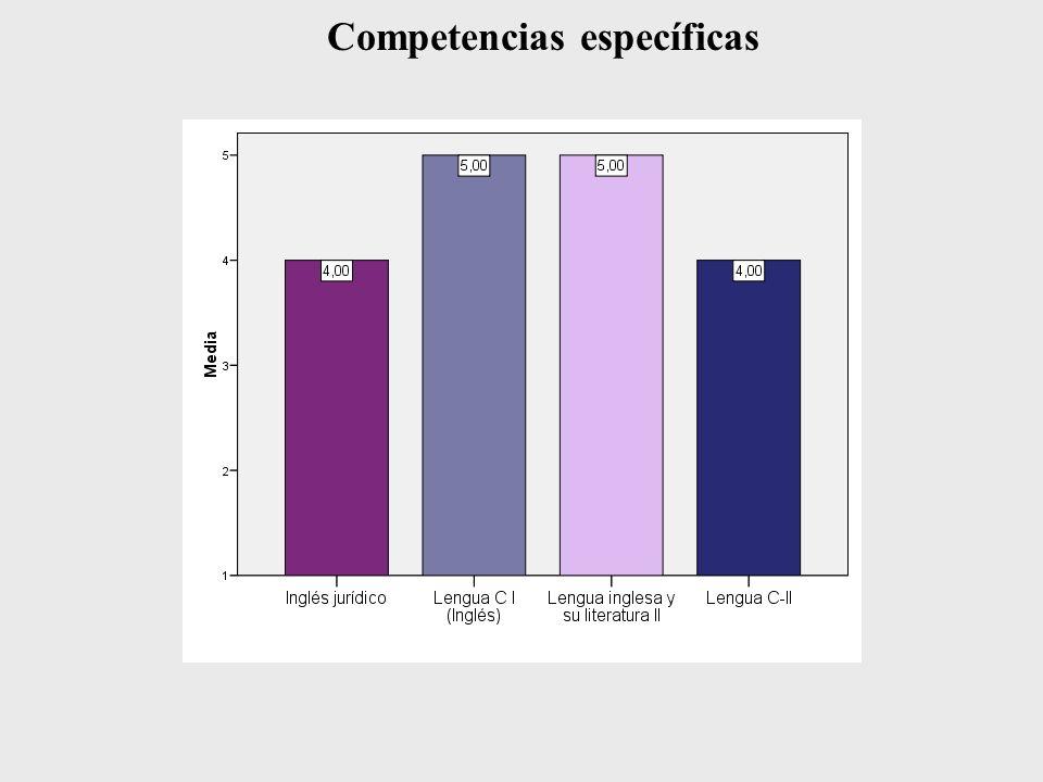 Otros datos Lengua inglesa y su literatura II Los alumnos han participado activamente en las tutorías ECTS semanales, que han resultado especialmente útiles en el seguimiento individualizado.