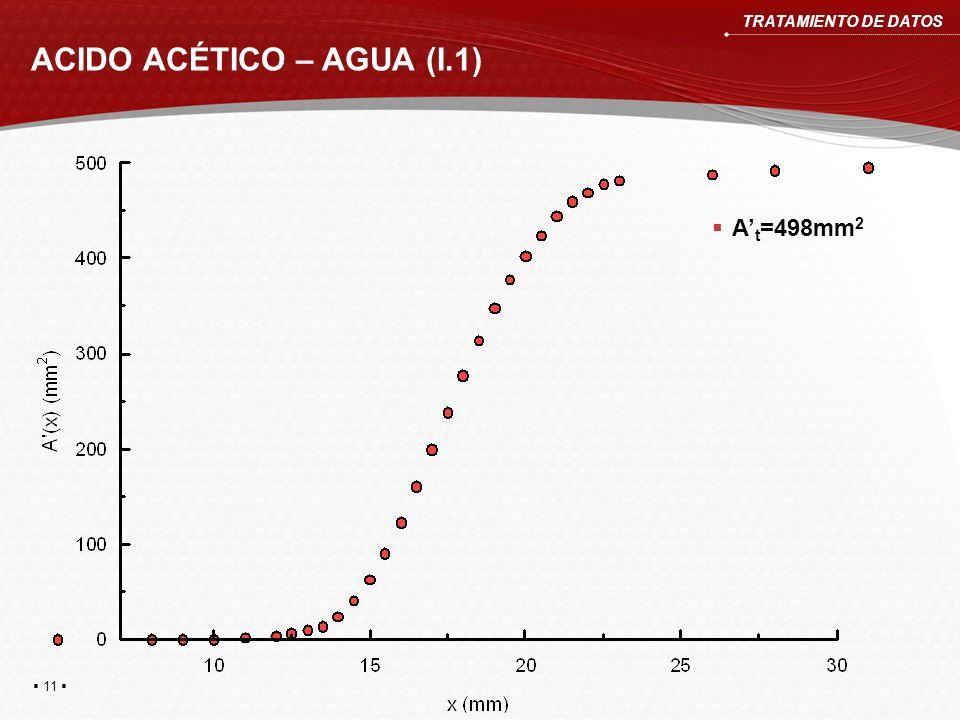 ACIDO ACÉTICO – AGUA (I.1) TRATAMIENTO DE DATOS A t =498mm 2 11