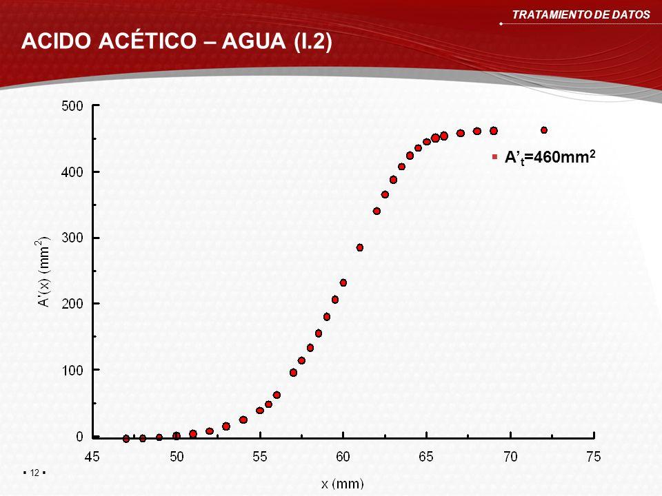 ACIDO ACÉTICO – AGUA (I.2) TRATAMIENTO DE DATOS A t =460mm 2 12