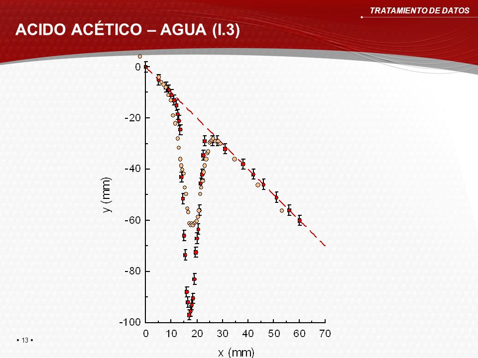 ACIDO ACÉTICO – AGUA (I.3) TRATAMIENTO DE DATOS 13