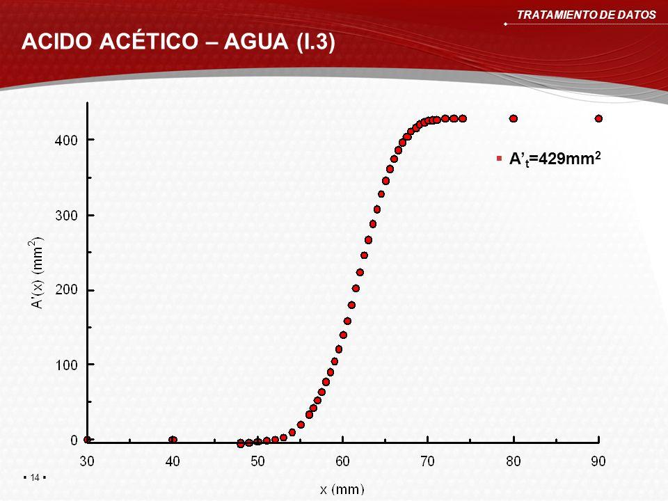 ACIDO ACÉTICO – AGUA (I.3) TRATAMIENTO DE DATOS A t =429mm 2 14