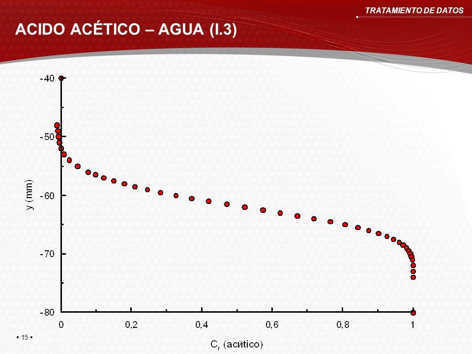 ACIDO ACÉTICO – AGUA (I.3) TRATAMIENTO DE DATOS 15