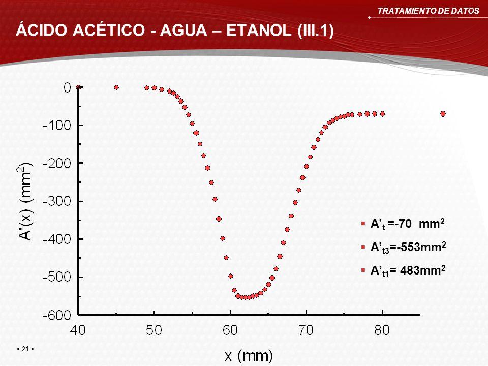 ÁCIDO ACÉTICO - AGUA – ETANOL (III.1) TRATAMIENTO DE DATOS A t =-70 mm 2 A t3 =-553mm 2 A t1 = 483mm 2 21