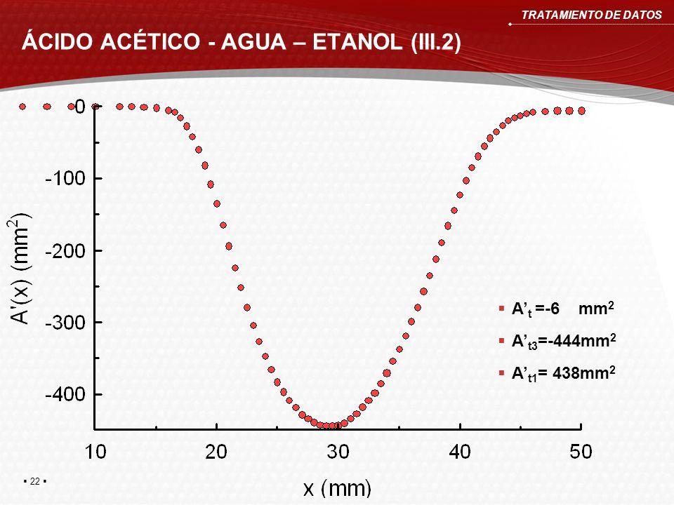 ÁCIDO ACÉTICO - AGUA – ETANOL (III.2) TRATAMIENTO DE DATOS A t =-6 mm 2 A t3 =-444mm 2 A t1 = 438mm 2 22