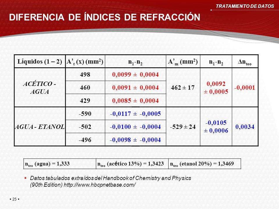 DIFERENCIA DE ÍNDICES DE REFRACCIÓN TRATAMIENTO DE DATOS L í quidos (1 – 2)A t (x) (mm 2 ) n 1 -n 2 A m (mm 2 ) n 1 -n 2 Δn teo ACÉTICO - AGUA 4980,00