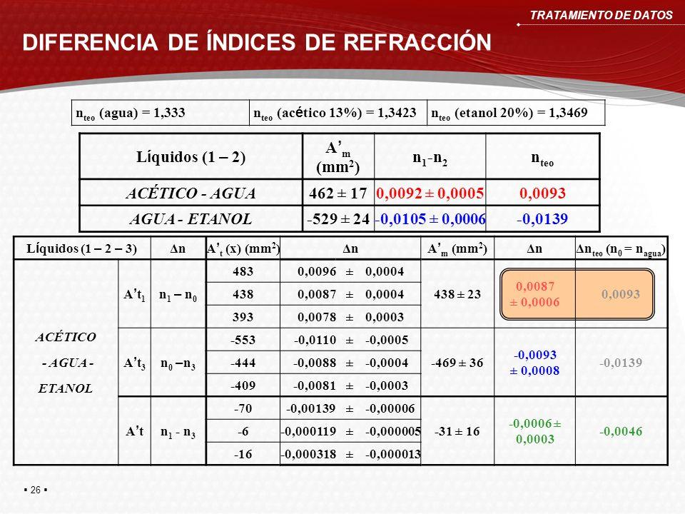 DIFERENCIA DE ÍNDICES DE REFRACCIÓN TRATAMIENTO DE DATOS L í quidos (1 – 2) A m (mm 2 ) n 1 -n 2 n teo ACÉTICO - AGUA462 ± 170,0092 ± 0,00050,0093 AGU