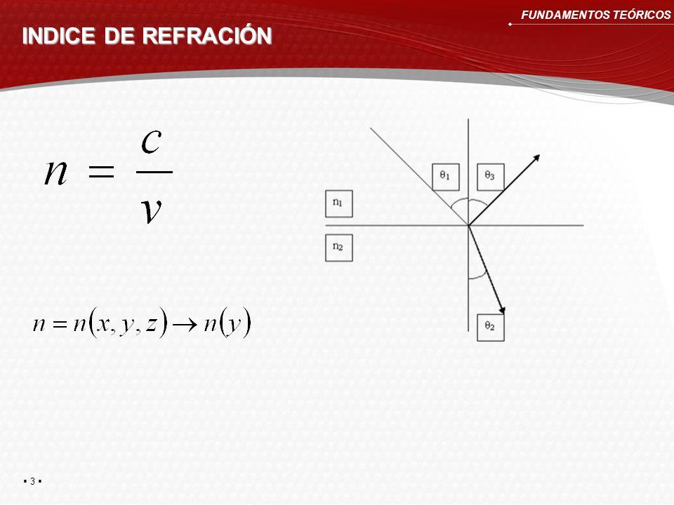 3 INDICE DE REFRACIÓN FUNDAMENTOS TEÓRICOS