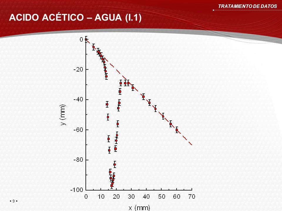 ACIDO ACÉTICO – AGUA (I.1) TRATAMIENTO DE DATOS 10