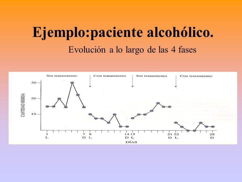 Ejemplo:paciente alcohólico. Evolución a lo largo de las 4 fases