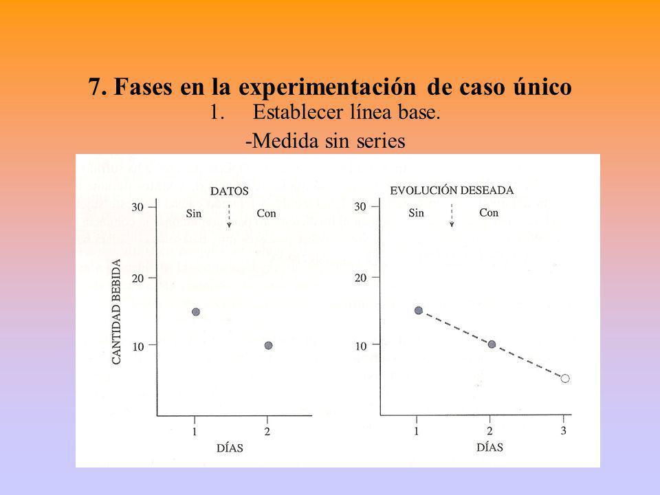 7. Fases en la experimentación de caso único 1.Establecer línea base. -Medida sin series