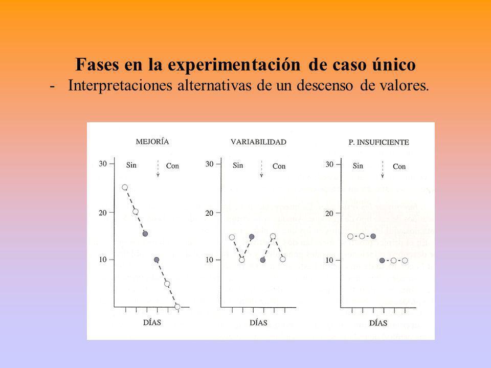 Fases en la experimentación de caso único -Interpretaciones alternativas de un descenso de valores.